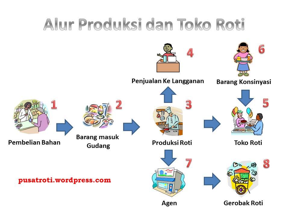 Alur produksi usaha roti usaha produksi dan toko roti alurroti ccuart Images