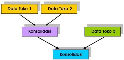 konsol 3